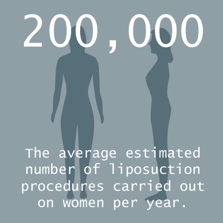 liposuctionukstats